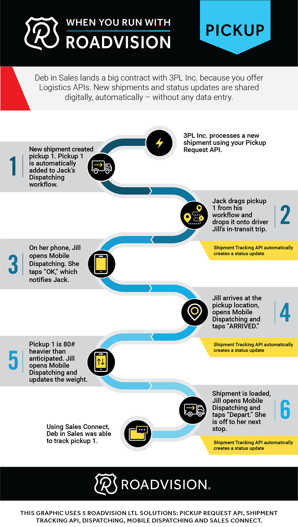 Roadvision-Pickup-Infographic_v2-1.png