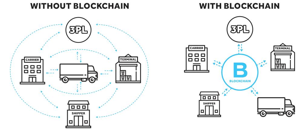 blockchain trucking software
