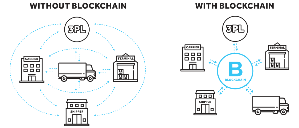blockchain trucking software